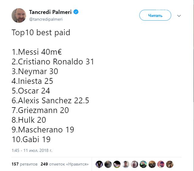 Обнародованы зарплаты самых высокооплачиваемых футболистов мира, фото-1