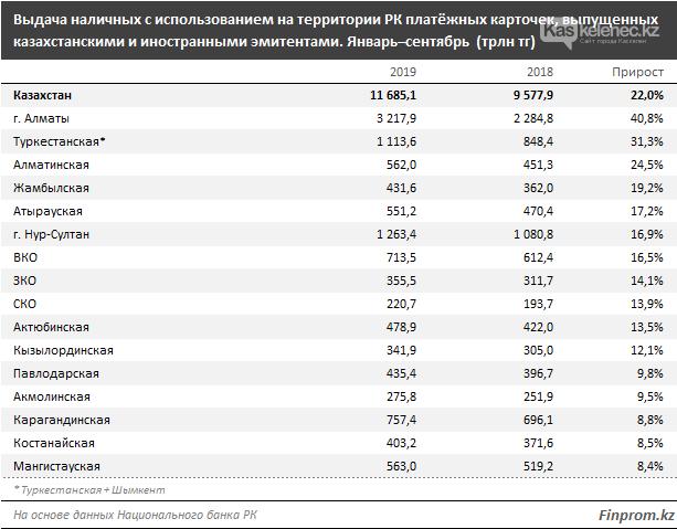 Казахстанцы отказываются от наличных денег, фото-1