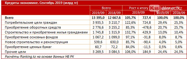 Казахстанцы стали брать больше кредитов – исследование, фото-1