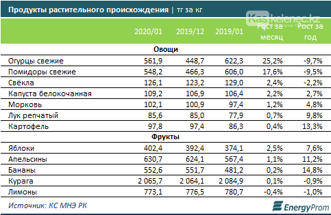 Огурцы за месяц подорожали еще на 25%, помидоры - на 18%, фото-1