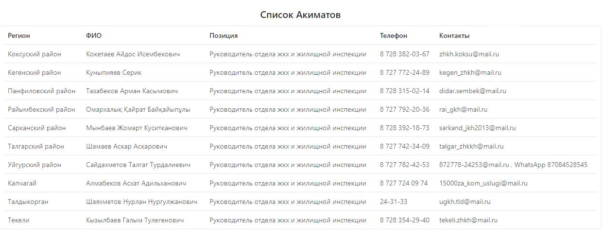 Жители Алматинской области могут подать заявку на возмещение коммунальных услуг, фото-1